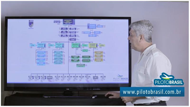 Videoaulas Piloto Brasil